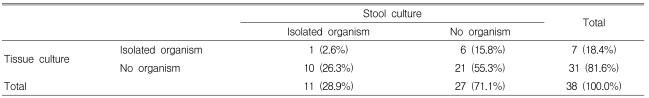 Antibiotic Associated Diarrhea Candidate Organisms Other