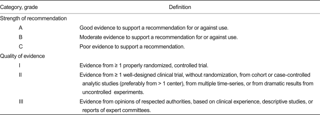 evidence based guidelines for cancer daa