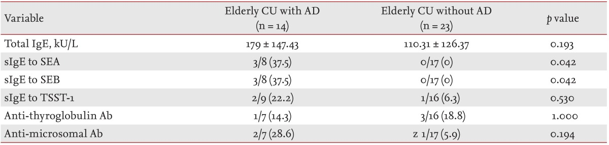 Clinical features of elderly chronic urticaria