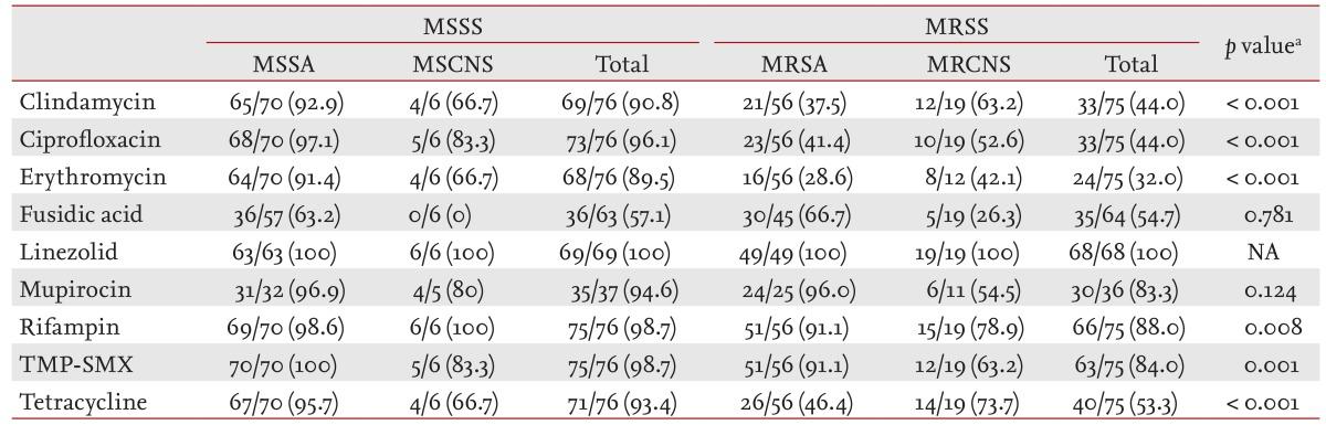 thesis on staphylococcus aureus