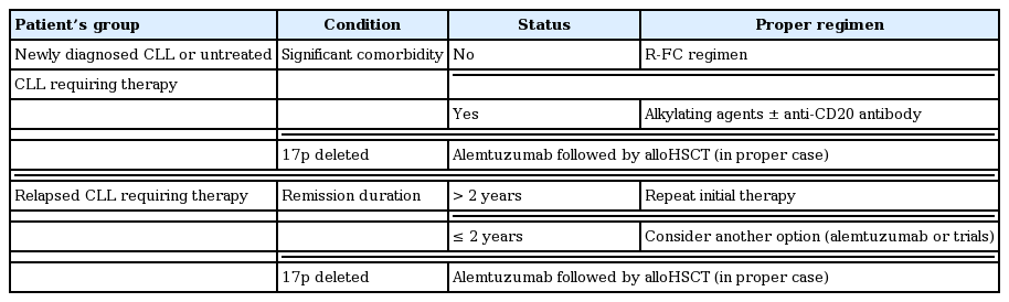 Chronic lymphocytic leukemia: a clinical review including Korean cohorts